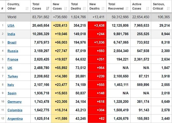 جدیدترین آمارهای کرونا در جهان + جدول